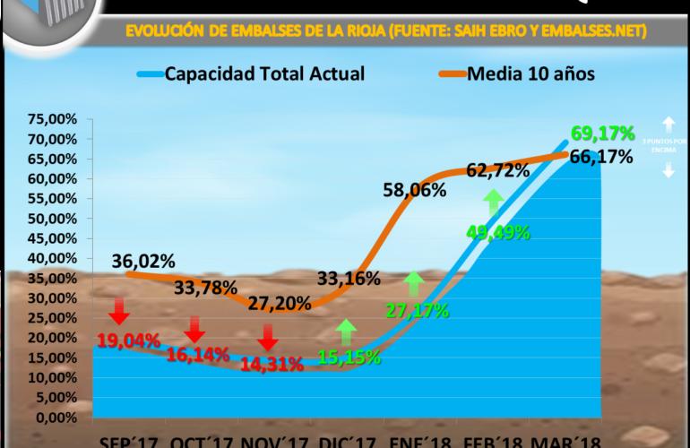 Evolución reserva hídrica en La Rioja 17/18