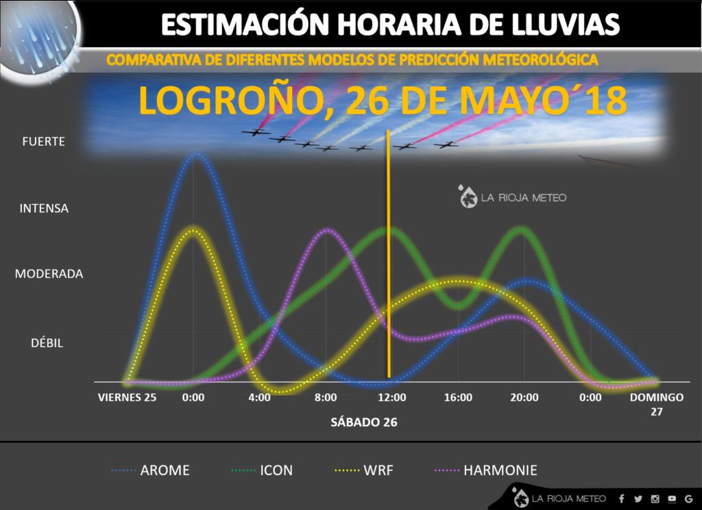 Estimación horaria de la lluvia en Logroño durante el Sábado 26 de Mayo´18