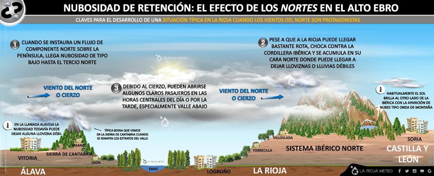 Nubosidad de retención en el alto Ebro: claves para su formación. Ilustración: Dani Benito (La Rioja Meteo)