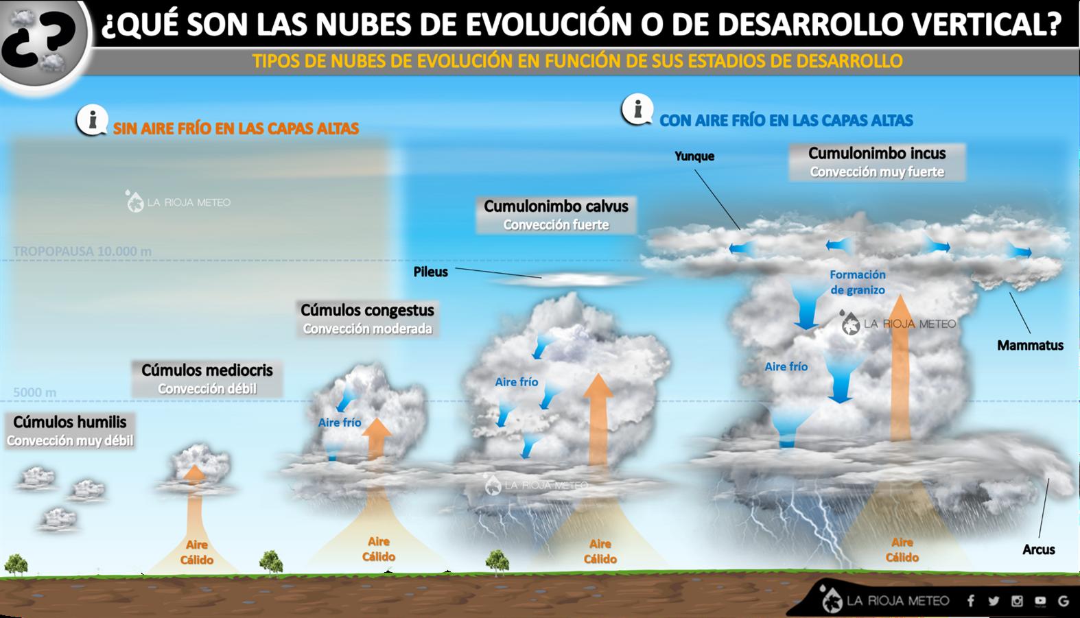Tipos de nubes de evolución según su desarrollo vertical. Infografía: Dani Benito (La Rioja Meteo)