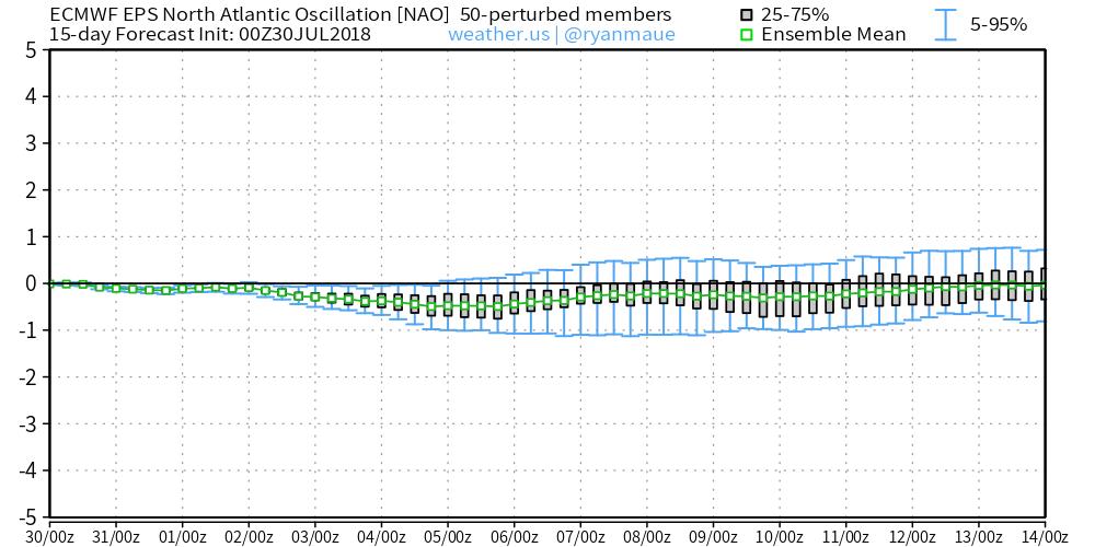 Oscilación NAO (EPS del ECMWF) para los primeros 15 días de Agosto 2018