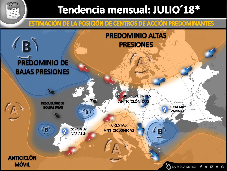 Tendencia general de los centros de acción para Europa en Julio 2018.