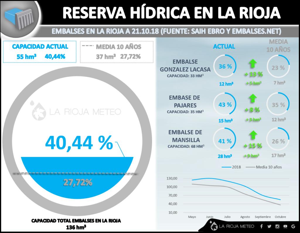 Reserva hídrica en La Rioja (21 Octubre 2018)