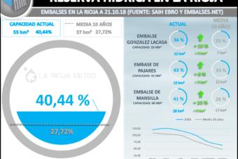 Reserva Hídrica en La Rioja: un 13% por encima de la media
