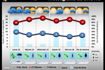 Predicción del tiempo en La Rioja del 12 al 16 de Noviembre´18