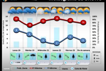 Predicción del tiempo en La Rioja del 19 al 23 de Noviembre´18