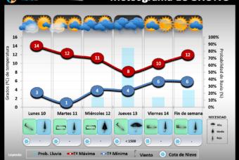 Predicción del tiempo en La Rioja del 10 al 14 de Diciembre´18