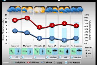 Predicción del tiempo en La Rioja del 14 al 18 de Enero´19