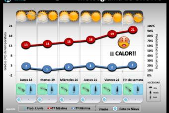 Predicción del tiempo en La Rioja del 18 al 24 de Febrero´19