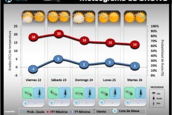 Predicción del tiempo en La Rioja del 22 al 24 de Febrero´19