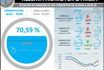 El prematuro deshielo dispara la reserva hídrica en La Rioja hasta el 70%