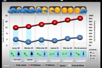 Predicción del tiempo en La Rioja del 18 al 23 de Marzo´19