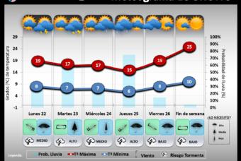 Predicción del tiempo en La Rioja del 22 al 26 de Abril´19