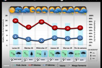 Predicción del tiempo en La Rioja del 15 al 19 de Abril´19