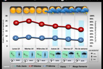 Predicción del tiempo en La Rioja del 13 al 17 de Mayo´19