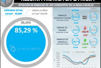 La reserva hídrica en La Rioja supera el 85%