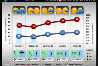 Predicción del tiempo en La Rioja del 14 al 16 de Junio´19