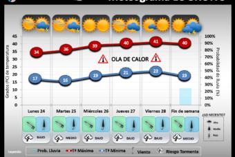 Predicción del tiempo en La Rioja del 24 al 30 de Junio´19