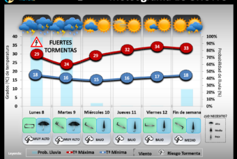Predicción del tiempo en La Rioja del 8 al 14 de Julio´19