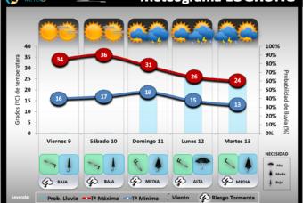 Predicción del tiempo en La Rioja del 16 al 18 de Agosto´19