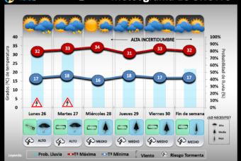 Predicción del tiempo en La Rioja del 26 al 30 de Agosto´19