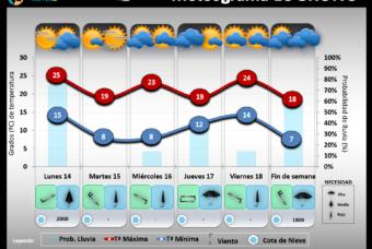Predicción del tiempo en La Rioja del 14 al 18 de Octubre´19