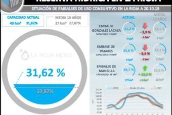 La reserva hídrica de La Rioja al 30%
