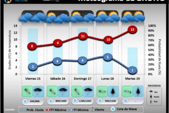 Predicción del tiempo en La Rioja del 15 al 17 de Noviembre´19
