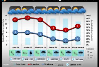 Predicción del tiempo en La Rioja del 11 al 15 de Noviembre´19
