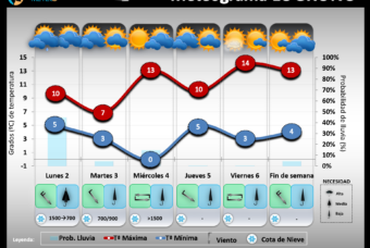Predicción del tiempo en La Rioja del 2 al 6 de diciembre´19