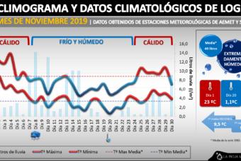 Noviembre´19 triplicó la cantidad de lluvia en La Rioja
