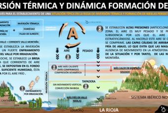 Inversión térmica y nieblas en el Ebro