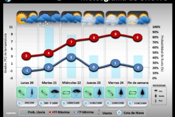 Predicción del tiempo en La Rioja del 20 al 23 de Enero´20