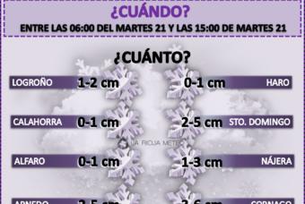 ¿Cuánto y dónde podría nevar en las próximas horas en La Rioja?