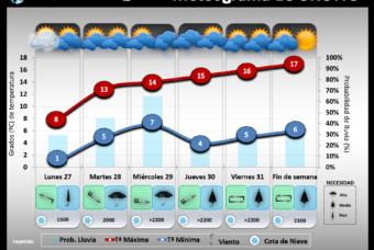 Predicción del tiempo en La Rioja del 27 al 31 de Enero´20