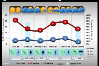 Predicción del tiempo en La Rioja del 24 al 29 de Febrero´20