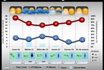 Predicción del tiempo en La Rioja del 10 al 16 de Febrero´20