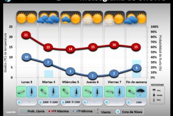 Predicción del tiempo en La Rioja del 3 al 7 de Febrero´20