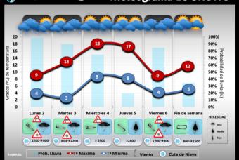 Predicción del tiempo en La Rioja del 2 al 6 de marzo´20