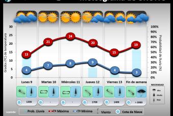 Predicción del tiempo en La Rioja del 9 al 15 de marzo´20