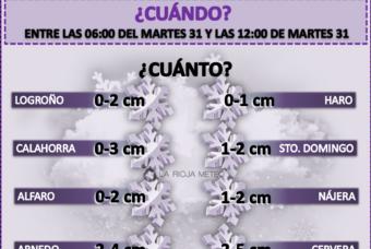 Posible nevada de Sur en La Rioja en la madrugada de este martes 31