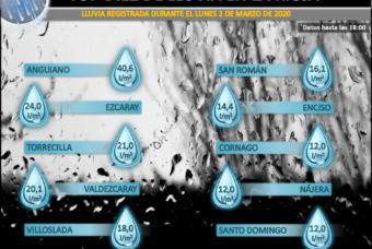 Datos de la borrasca Karine a su paso por La Rioja