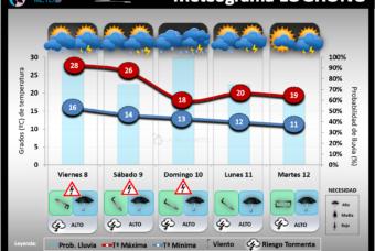 Predicción del tiempo en La Rioja del 8 al 10 de Mayo´20