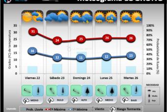 Predicción del tiempo en La Rioja del 22 al 24 de Mayo´20