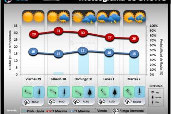 Predicción del tiempo en La Rioja del 29 de mayo al 2 de junio´20