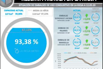 La reserva hídrica en La Rioja supera el 90%