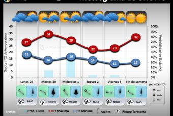 Predicción del tiempo en La Rioja del 29 al 5 de Julio 2020