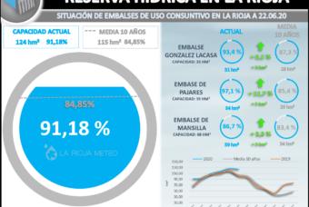 La reserva hídrica en La Rioja se mantiene por encima del 90%