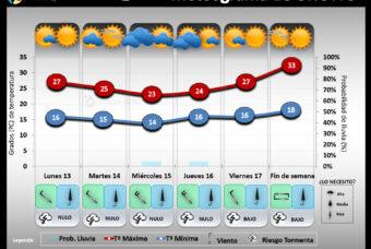 Predicción del tiempo en La Rioja del 13 al 19 de Julio 2020