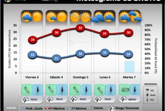 Predicción del tiempo en La Rioja del 3 al 5 de Julio 2020